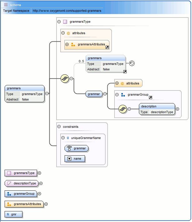 Design Editing Mode (XML Schema Diagram Editor)