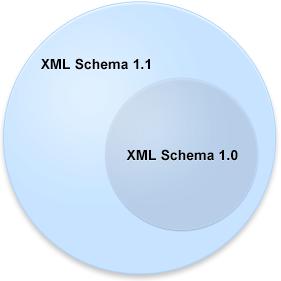 Xml schema 11 figure xml schema 11 ccuart Images