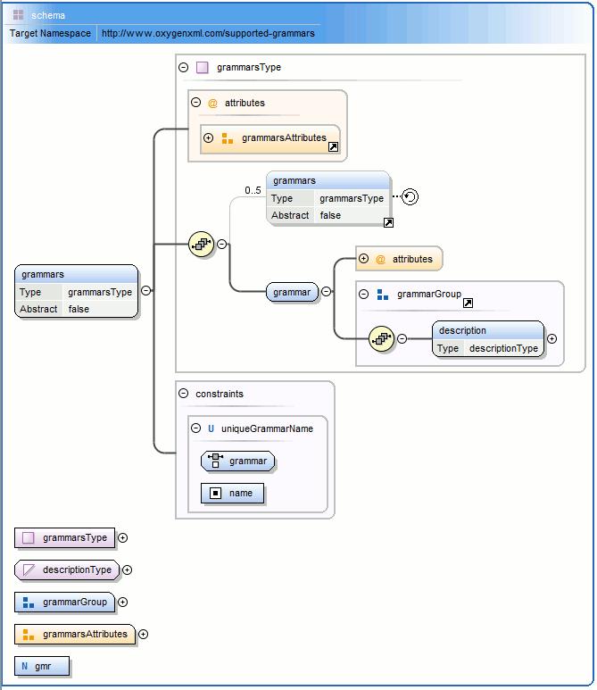 Design editing mode xml schema diagram editor figure xml schema diagram ccuart Images