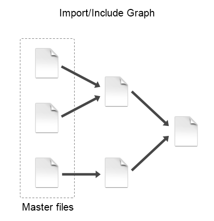 Master files import/include graph