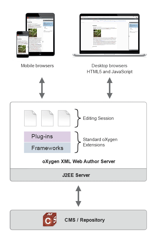 WebApp Integration
