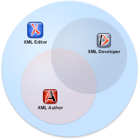 All products: Editor, Author and Developer