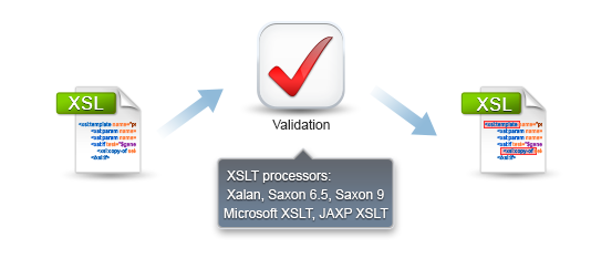 XSLT Validation