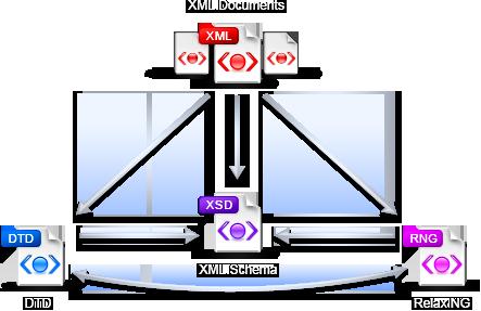 Xsd To Xml Converter
