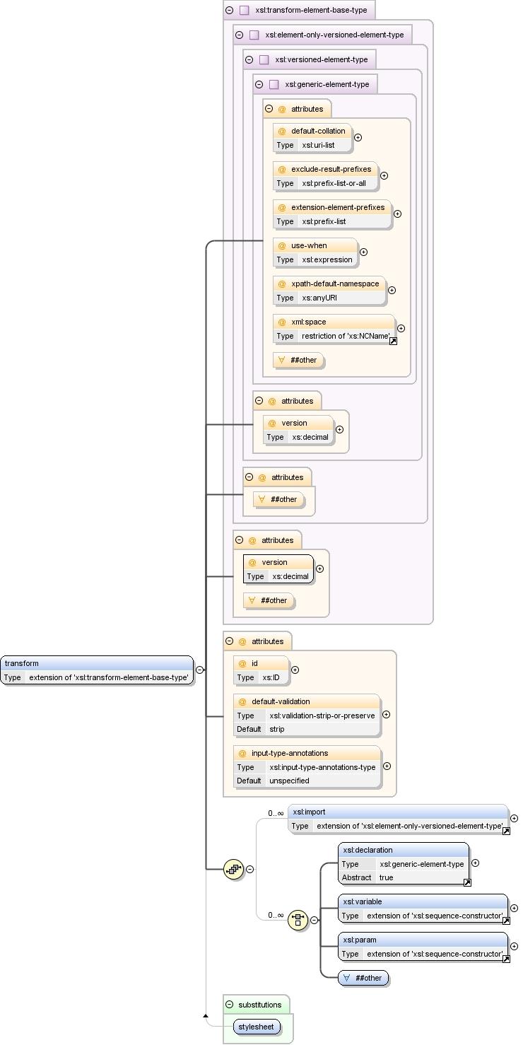 Schema documentation for namespace http://www w3 org/1999