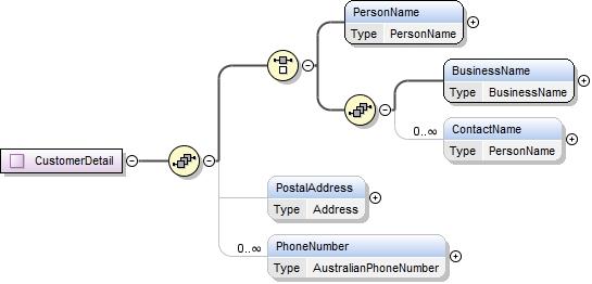 Schema Documentation For Customerdetails R19 Xsd