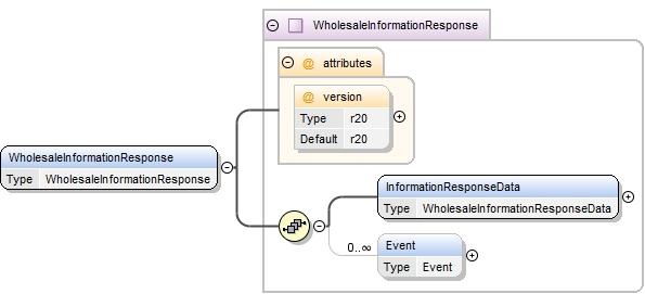 Schema Documentation For Transactions R25 Xsd